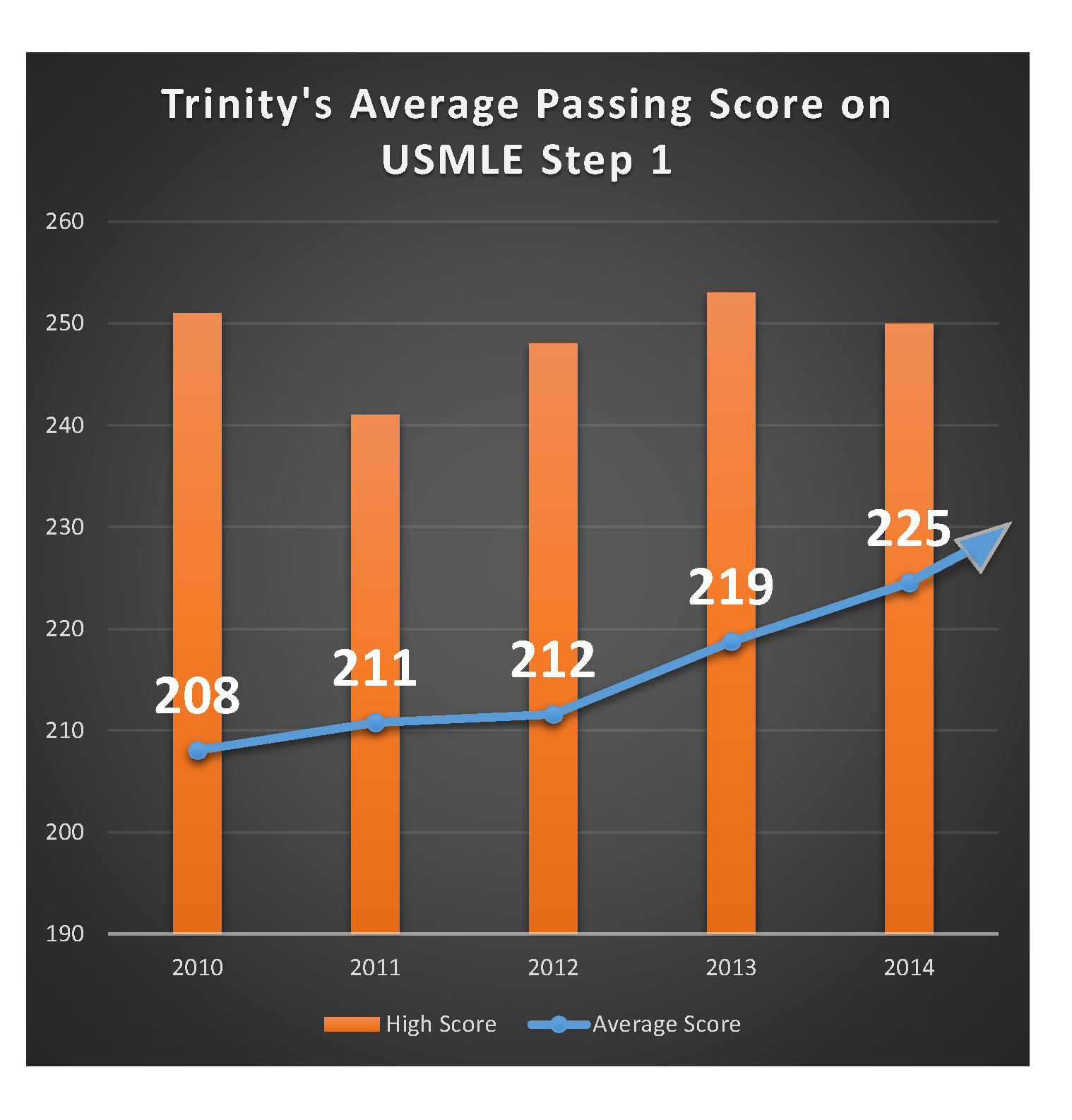 Trinity SOM Students Achieve New High on USMLE Step 1 Exam