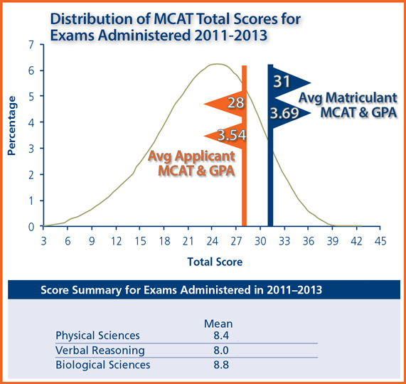 More Than an MCAT Score? Uncovering an Applicants Potential at Trinity SOM