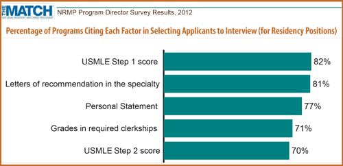 Factors for Residency Interviews 2012 NRMP
