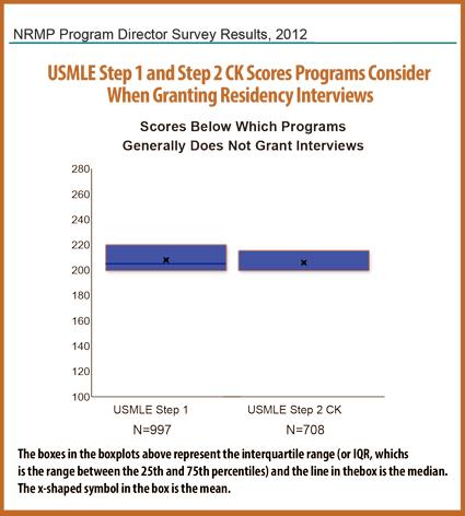Step Scores for Residency Interviews NRMP resized 600