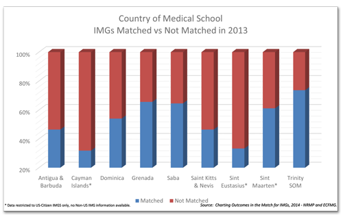 Residency Match by Country 2013
