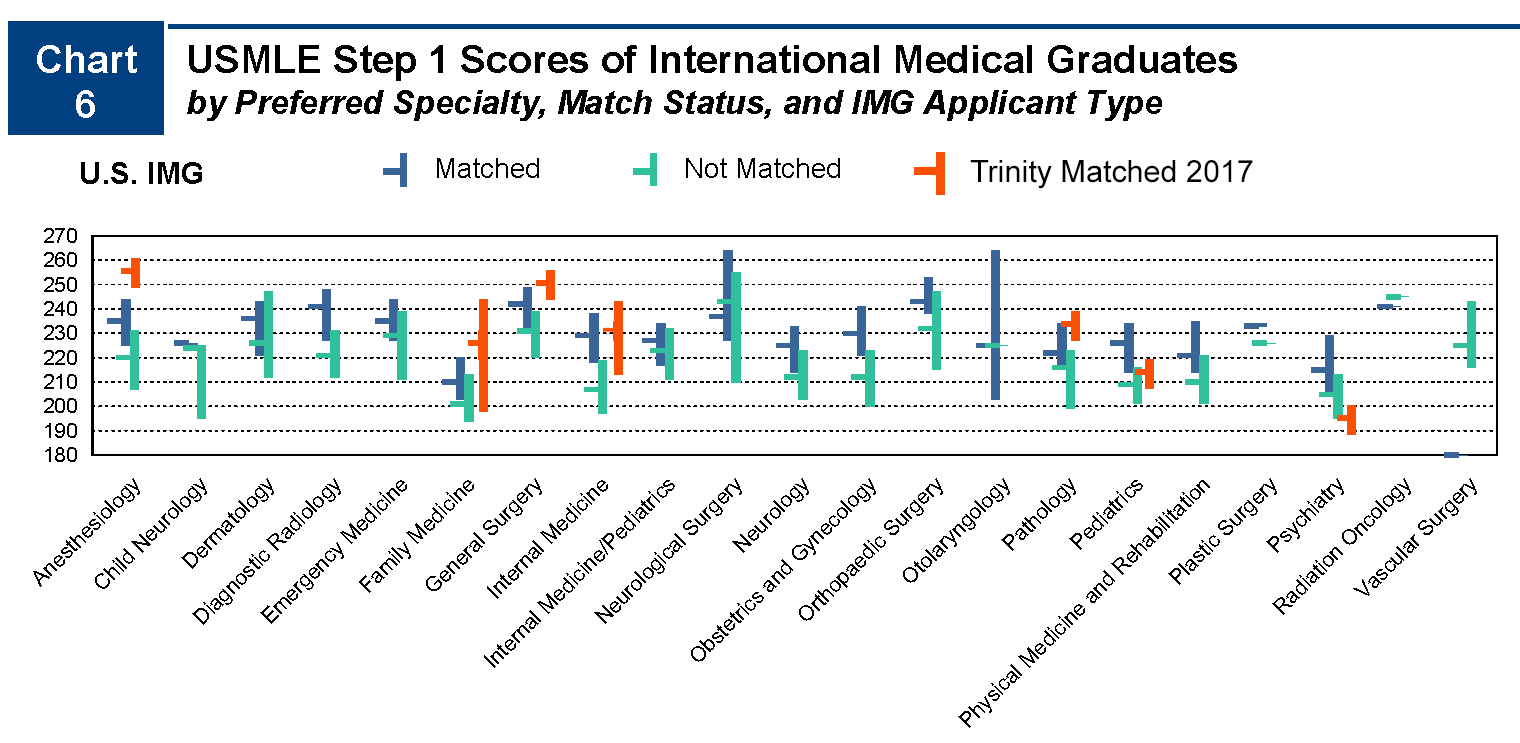 USMLE Step 1 Scores (US IMG and Trinity)