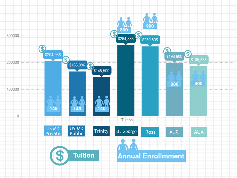 Compare MD Programs: Tuition and Students Enrolled