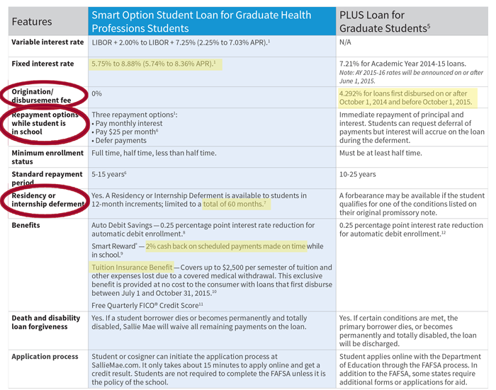 Loan Comparison Smart Option Student Loan and Plus Loan for Grads