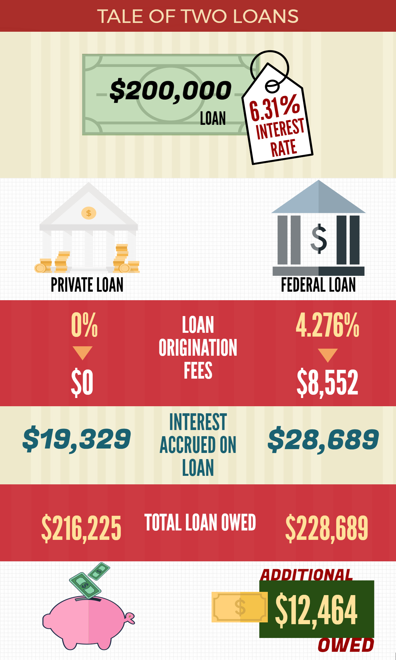 The hidden costs of Federal loans, origination fees