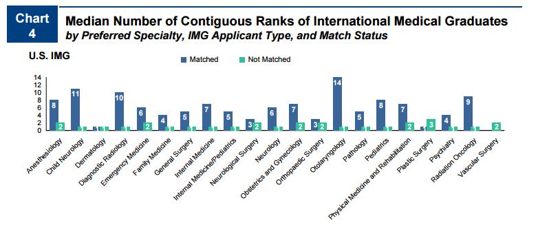 Median number of contiguous ranks of international medical graduates