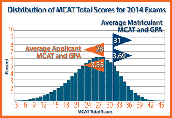 More Than an MCAT Score? Trinity and Applicant Potential in 2016