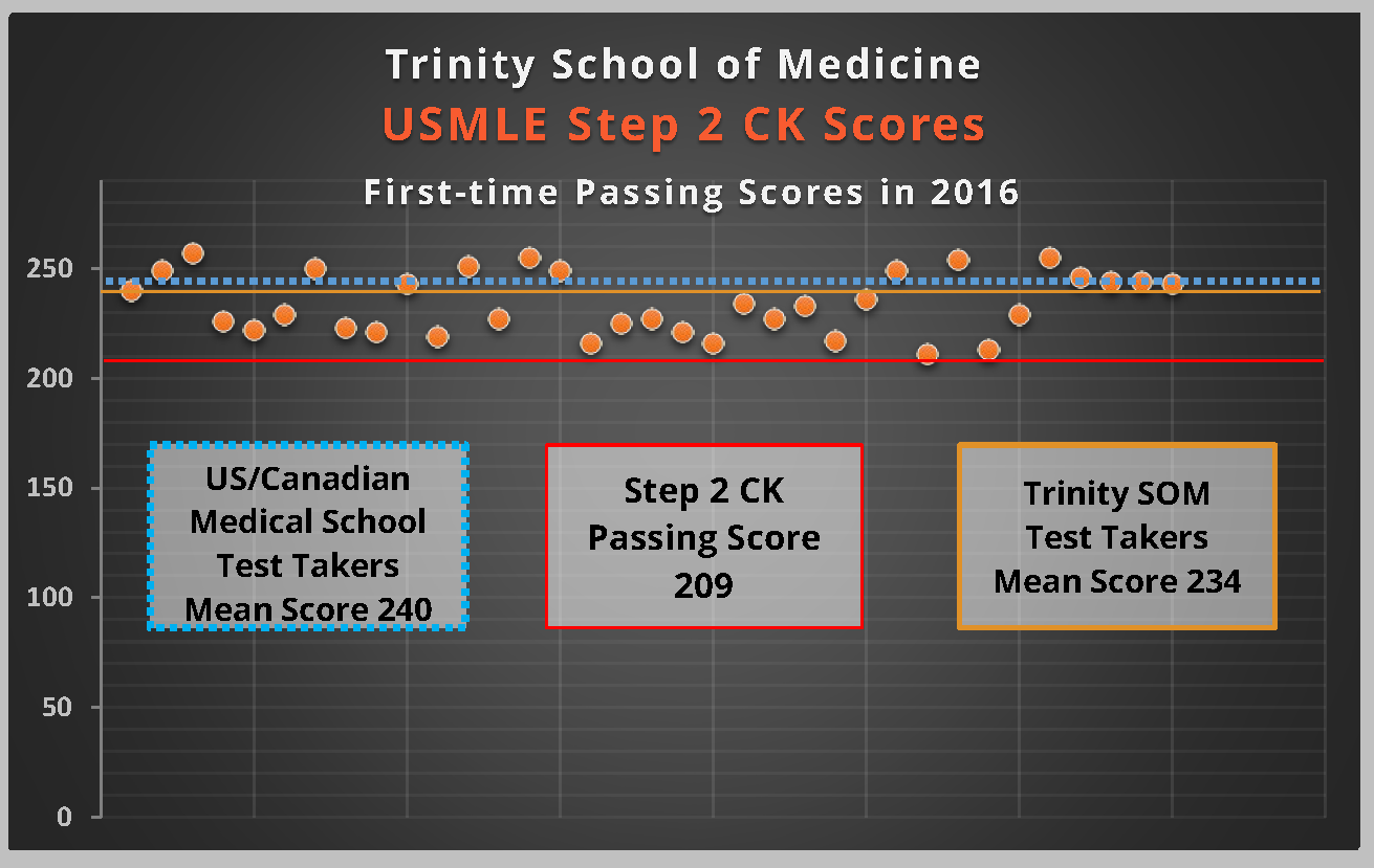 Trinity School of Medicine's 2016: New Faces, New Achievements, New Goals