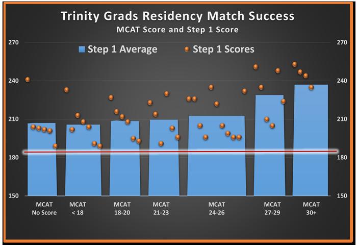 Trinity School of Medicine Celebrates Residency Match Success in 2015: New Programs, New States